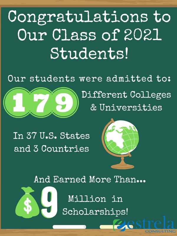 Class of 2021 Acceptances